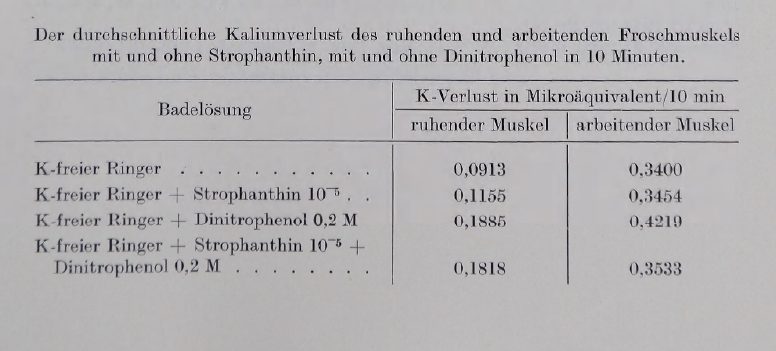 The effect of strophanthin on the potassium exit from the resting…<br><strong>Swiss Association of Physiologists</strong>