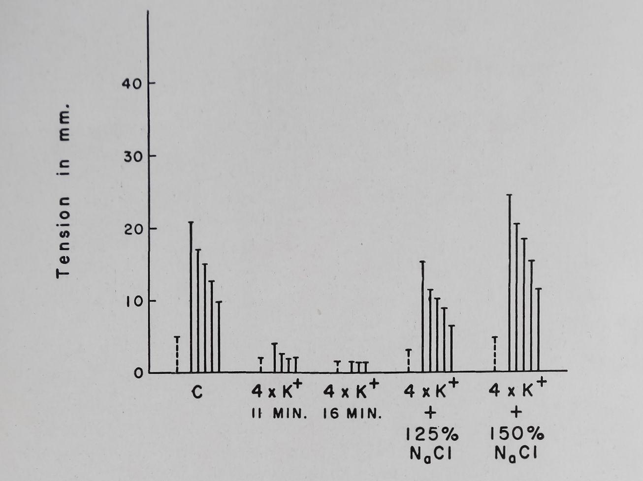 1963-CardiacGlycosidesAndCalcium-10
