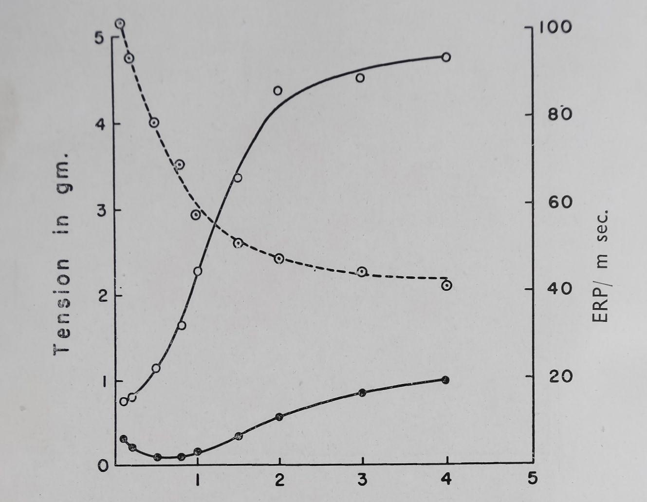 1963-CardiacGlycosidesAndCalcium-13