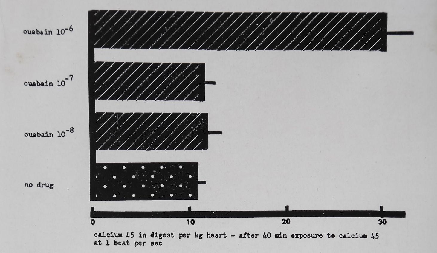 1963-CardiacGlycosidesAndCalcium-2