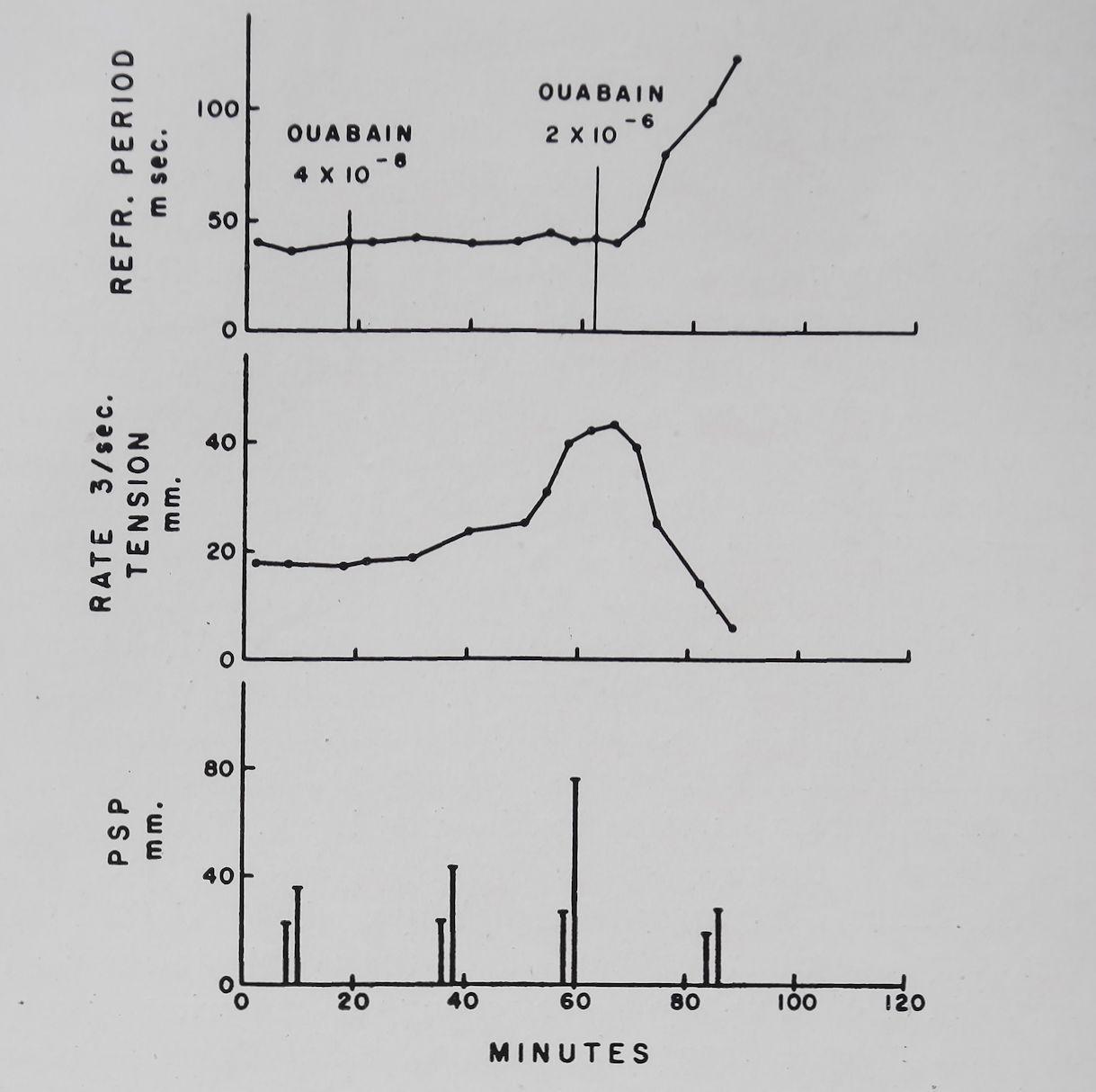 1963-CardiacGlycosidesAndCalcium-7